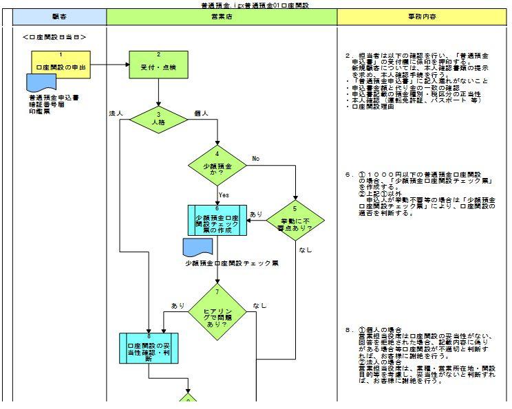 業務フローサンプル事例画面|業務フロー型マニュアル作成|システムバンク株式会社